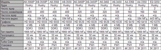 График выхода и модельный ряд процессоров AMD Llano