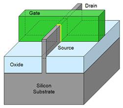 Схематическая структура транзистора «Tri-Gate»