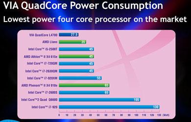 VIA QuadCore — самый малопотребляющий четырёхъядерный процессор на рынке