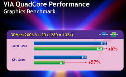 Сравнительное тестирование VIA QuadCore (1,2 ГГц) и AMD E-350 (1,6 ГГц)