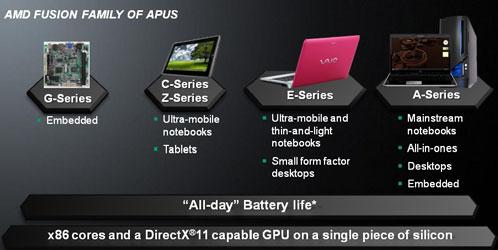 Процессоры для планшеток в планах компании AMD
