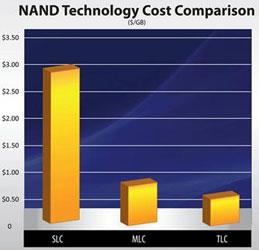 Сравнение стоимости хранения одного ГБ данных на разном типе флэш-памяти