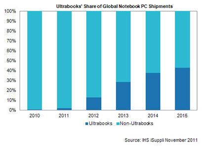 Ожидаемые темпы развития ультрабуков до 2015 года (данные IHS iSuppli)
