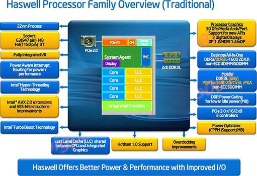 Диаграмма строения процессоров поколения Intel Haswell