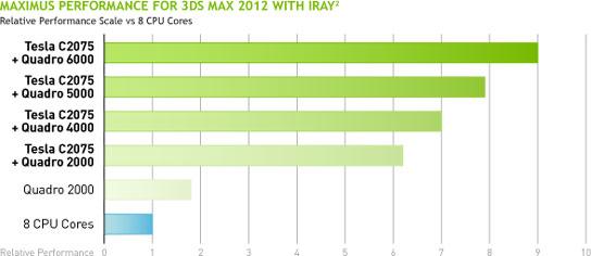 Сравнительное масштабирование вычислительных возможностей технологии Maximus в пакете 3DS MAX 2012
