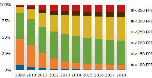 Прогноз увеличения плотности пикселей экранов смартфонов и телефонов