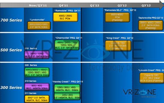Планы Intel по выпуску новых серий SSD в 2012 году
