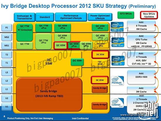 Предполагаемая разбивка процессоров Intel Ivy Bridge на классы по потреблению