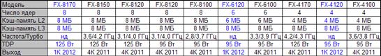 Ожидаемый модельный ряд настольных процессоров AMD Zambezi