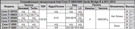 Ожидаемый модельный ряд процессоров Intel для энтузиастов