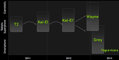 Сдвигаем Wayne, даём место Kal-El+.
