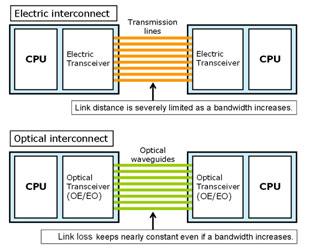 Пропускная способность оптики меньше зависит от расстояния