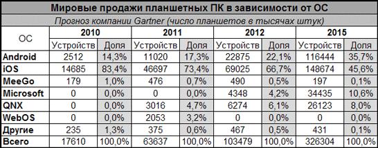 Прогноз развития планшетных ПК до 2015 года
