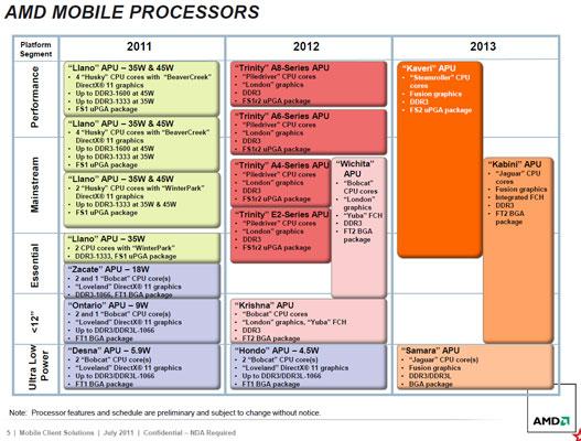 Мобильные планы AMD на 2012-2013 год