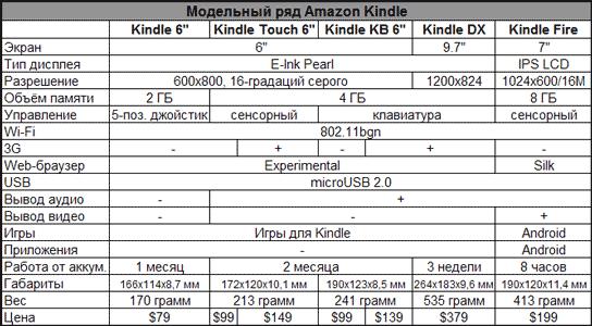 Сводная таблица по модельному ряду устройств Amazon