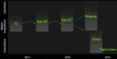 Kal-El+ превращается в Tegra 3+