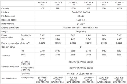 Спецификации серии HDD Toshiba DT01ACAxxx