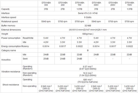 Спецификации серии HDD Toshiba DT01ABAxxx