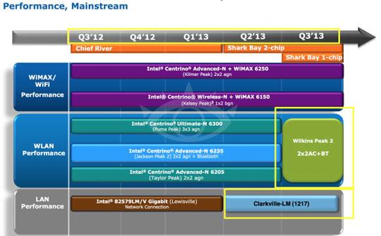 Планы компании Intel по поддержке беспроводных технологий связи в составе платформы Centrino