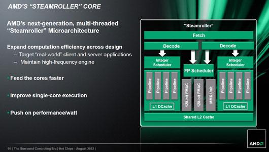 Блок-схема архитектуры ядер процессоров AMD образца 2013 года