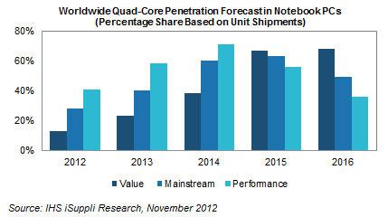 Ожидаемая динамика распространения четырёхъядерных процессоров в ноутбуках с 2012 по 2016 год