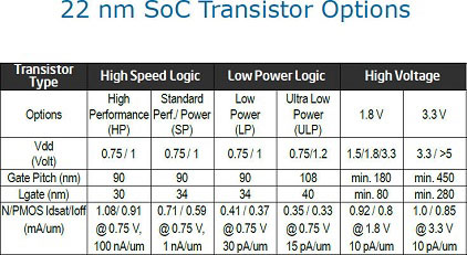 Не надо гнаться за размерами транзистора, это полезно не во всех случаях