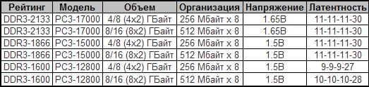 Характеристики новых наборов памяти Apacer ARMOR DDR3