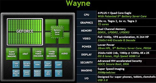 Ожидаемые спецификации NVIDIA Tegra 4 (Wayne)