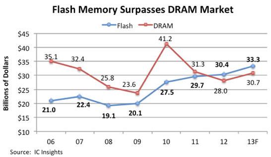 Эпоха господства компьютерной памяти закончится вместе с текущим годом
