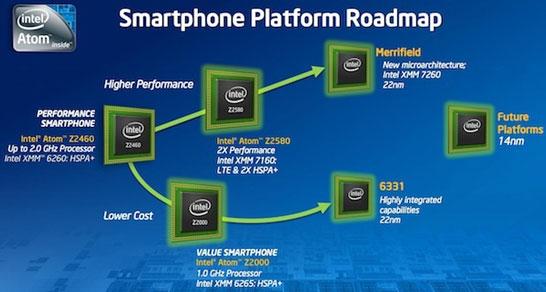 Планы Intel по выпуску процессоров Atom для смартфонов