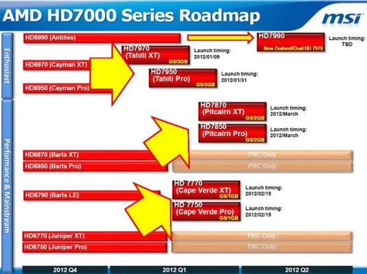 MSI раскрывает планы выхода новых видеокарт AMD