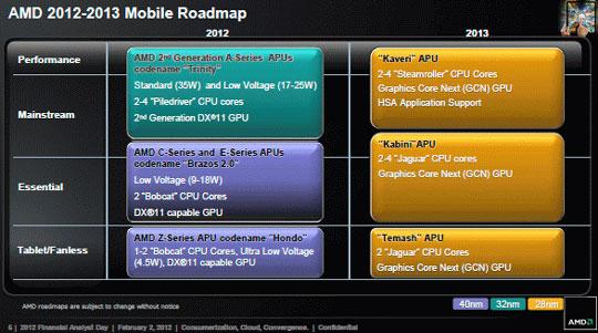 Планы AMD на рынке мобильных систем в 2012 и 2013 годах