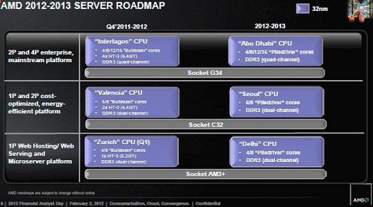 Серверная платформа останется неизменной ещё два года