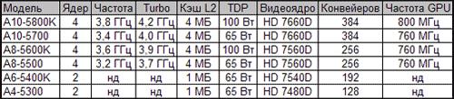 Предполагаемые спецификации настольных версий процессоров AMD Trinity
