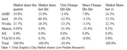 Состояние рынка графических процессоров в четвёртом квартале 2011 года