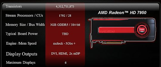 Слайд с некоторыми характеристиками AMD Radeon HD 7950