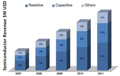 Спрос на резистивные сенсорные панели примерно такой же, как и на емкостные
