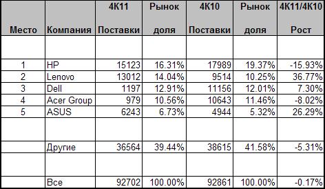 Объёмы продаж ПК в четвёртом квартале 2011 года (в тысячах штук)
