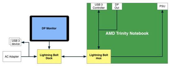Блок-схема работы интерфейса AMD Lightning Bolt