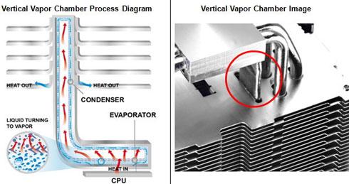 Принцип организации вертикальной испарительной камеры