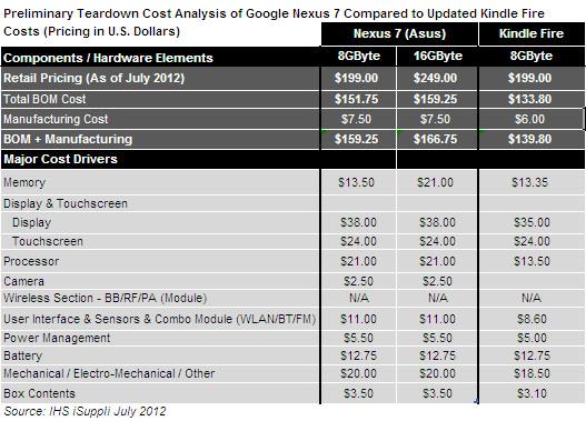 Оценка себестоимости планшета Google Nexus 7