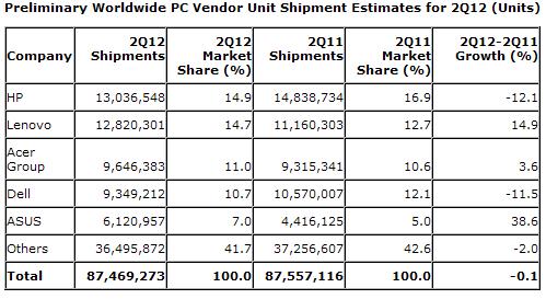 Предварительные данные о рынке ПК во втором квартале (Gartner)