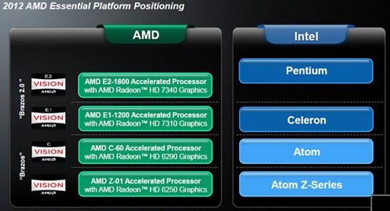 Позиционирование платформы AMD Brazos 2.0