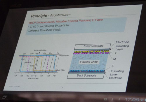 Опытный экземпляр цветного электрофоретического дисплея компании Fuji Xerox