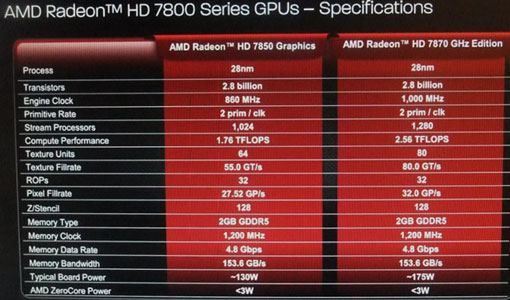 Спецификации эталонных видеокарт AMD Radeon HD 7850 (Pitcairn Pro) и Radeon HD 7870 GHz Edition (Pitcairn XT)