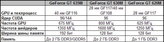 Видеокарты линейки NVIDIA GeForce 600M для ноутбуков начальной производительности
