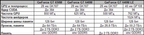 Видеокарты линейки NVIDIA GeForce 600M для массовых производительных ноутбуков