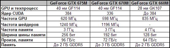 Видеокарты линейки NVIDIA GeForce 600M для игровых ноутбуков