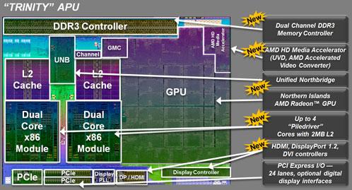 Блок-схема кристалла AMD Trinity