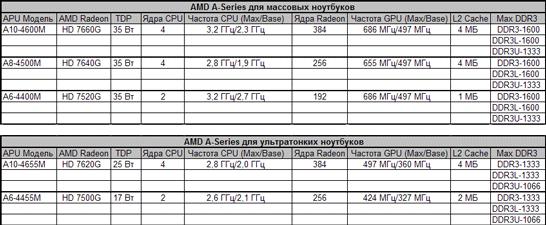 Перечень анонсированных сегодня моделей процессоров AMD Trinity